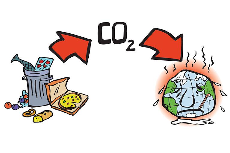 Hvordan påvirker madspild klimaet?
